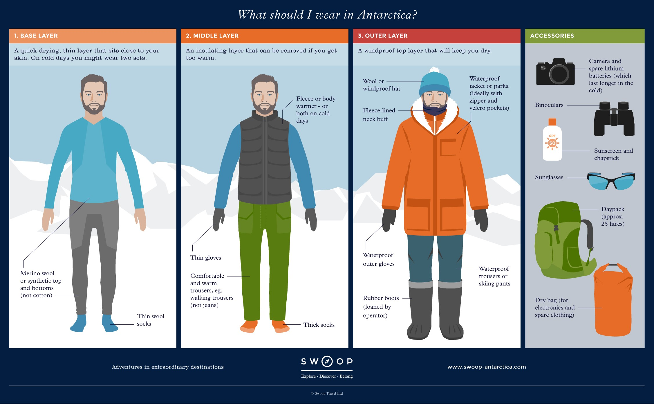 What To Wear Swoop Antarctica