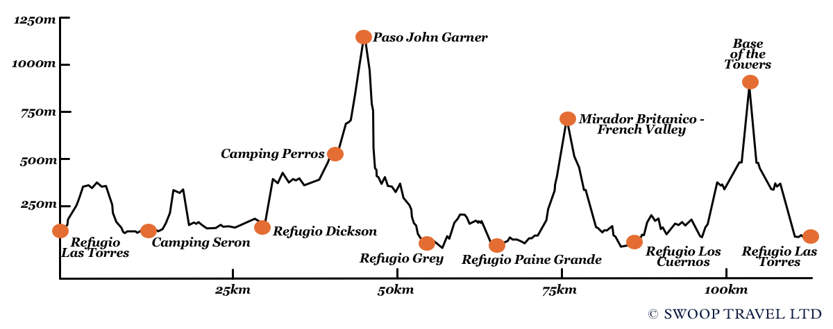 Full Circuit Elevation Profile