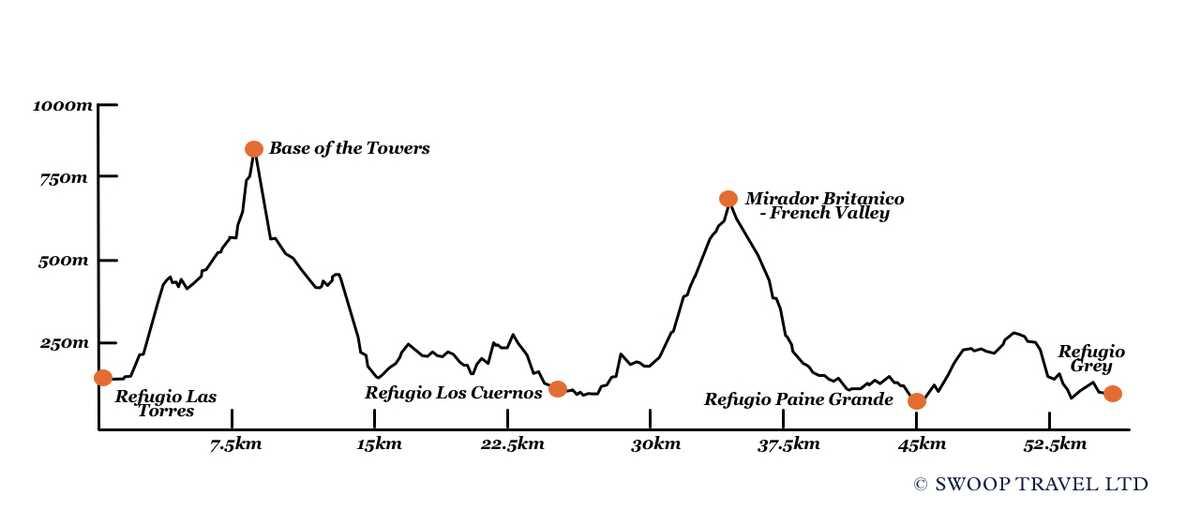 W Trek Elevation Profile